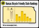 Kansas Bicycle Friendly State Trend