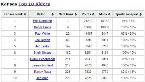 Kansas Top Ten Riders 2014