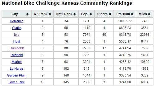 National Bike Challenge Top Kansas Communities