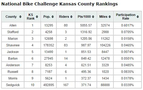2014 Kansas County Rankings