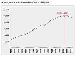 Vehicle Miles Traveled Trend