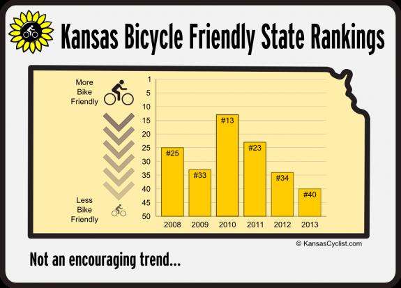 Kansas Bicycle Friendly State Rankings 2008-2013