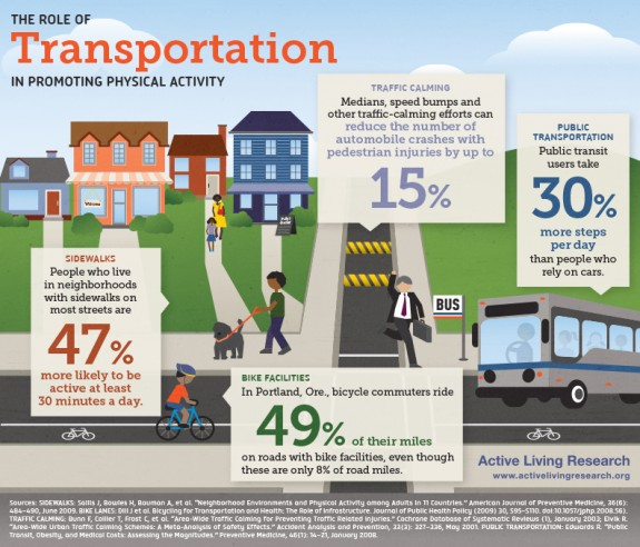 Active Transportation Infographic