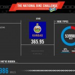National Bike Challenge 2015: Kansas