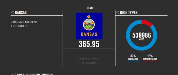 Kansas Finishes at #9 in the 2015 National Bike Challenge